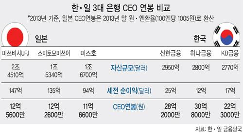 국내은행 수익은 바닥…CEO 연봉 '세계 최정상급'