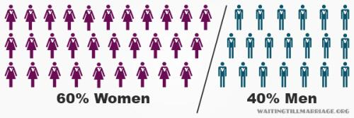 Women Sex Statistics 46